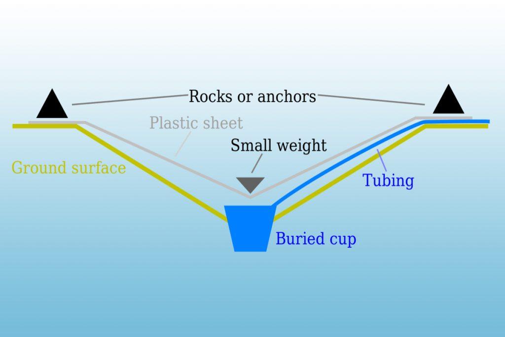 روش ساخت آب مقطر به سبک خورشیدی